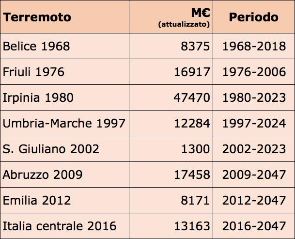 Costo dei terrmeoti in Italia in 50 anni